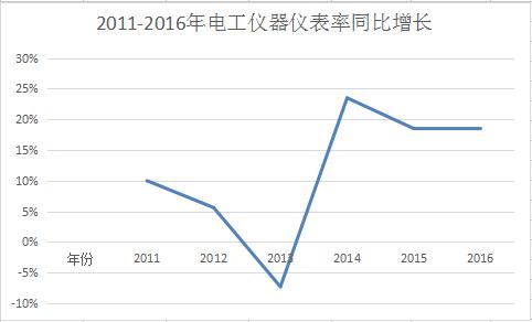 2011-2016年中国电工仪器仪表产量统计及前景预测
