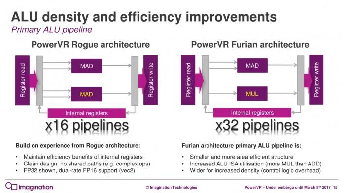 PowerVR GPU架构升级 性能可提升90%