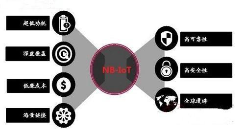 为什么资产定位追踪市场需要NB-IoT等LPWAN通信技术?