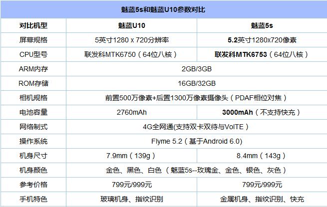 魅蓝5s对比魅蓝U10评测:价格同为799 新老机有什么区别?