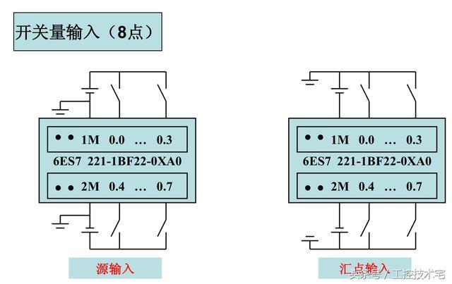 西门子s7-200扩展模块代理商