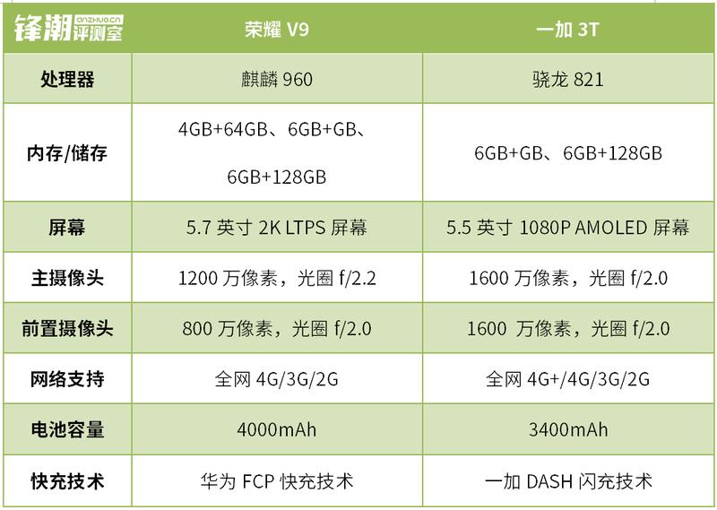 """争""""江湖地位"""" 荣耀V9和一加3T对比评测"""