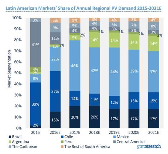 拉丁美洲会是下一个崛起的光伏市场?