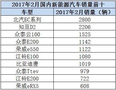 北汽EC180夺冠,辣评2月新能源销量TOP 10