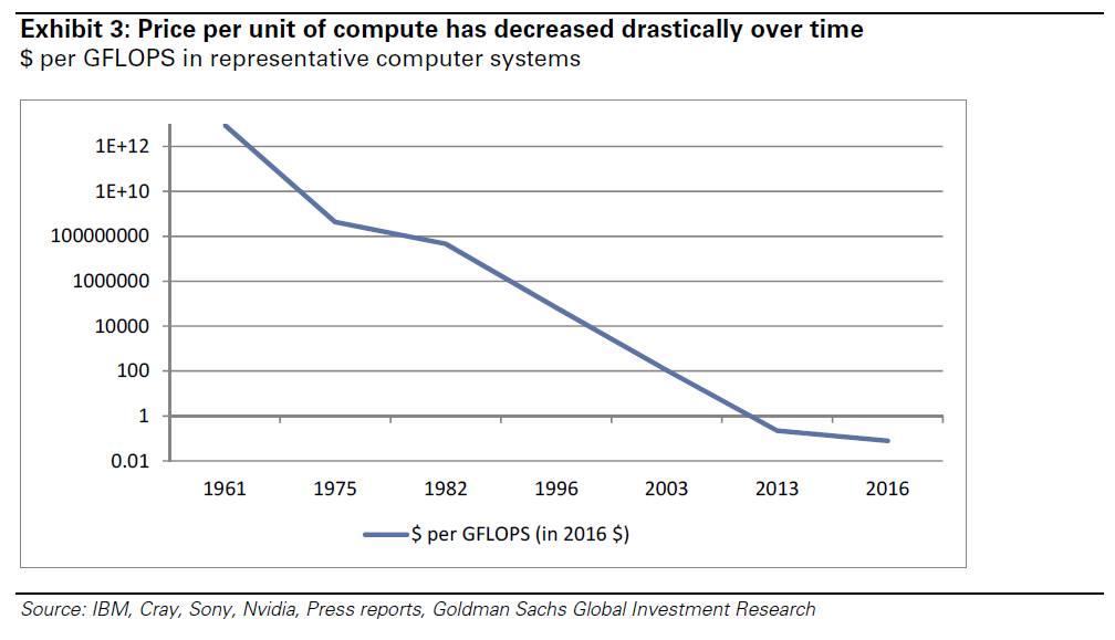 人工智能行业已开始拥挤 这门生意并不好做