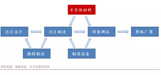 中国半导体奋起直追 材料及设备行业期待更多突破