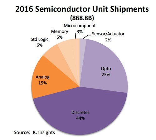2018全球半导体组件年度出货量将达1兆26亿