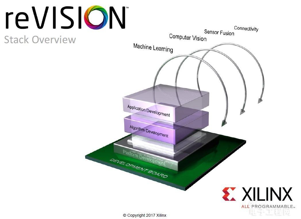 Xilinx推出reVISION堆栈 为广泛的视觉导向机器学习应用铺平道路