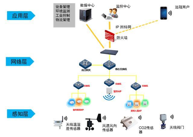 物联网,云计算,大数据,人工智能之间关系浅析