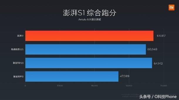 八核/五模/16nm 小米新品澎湃S2遭曝光