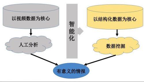 格灵深瞳赵勇:安防是人工智能商业化最快的领域