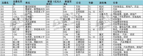 """2017胡润全球富豪榜:王卫名次飙升成""""黑马"""" 汽车行业中国人数又最多"""