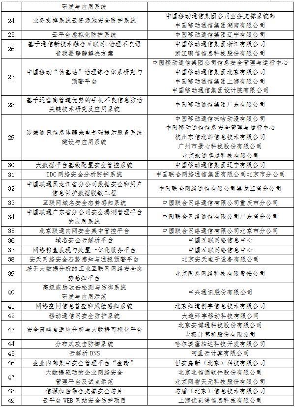 """工信部授予49个""""网络安全试点示范项目""""牌照"""