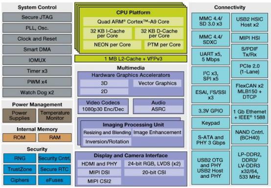 采用ARM+Android的智能近视分析仪