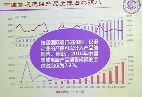 中国集成电路产业过热?需警惕40-90nm部分