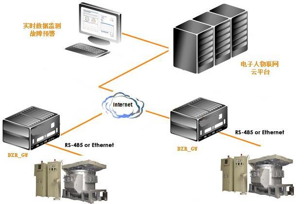 电子人物联网铸造机智能监测解决方案