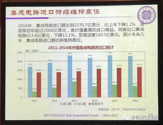 从进口集成电路产品的类别来看, 微处理器/控制器进口额位列榜首,2014年价值高达1052.2亿美元,占比48.33%;紧接着是半导体存储器,2014年价值达542.8亿美元,占比24.93%,之后是放大器,占比4.13%。(编者按:进口集成电路产品分析清晰指出了我国市场亟待自助研发的产品类别,这确实也是近年来中国政府、企业、资本所大力支持和发展的方向)