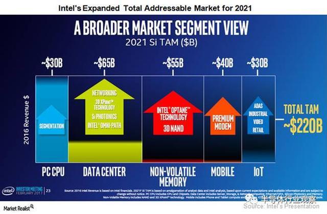 错过黄金十年的移动市场 Intel会走向没落吗?