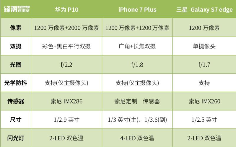 眼见为实、拍照终极PK 华为P10/三星S7 edge/iPhone 7P对比评测