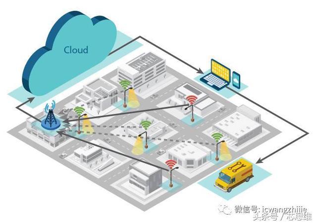 使用LoRa技术进行智慧城市转型