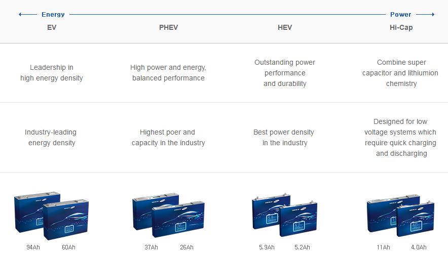 锂电池巨头三星SDI动力电池技术浅析