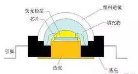 hello 大功率LED封装胶的技术要点详解  LED显示屏,环氧树脂,聚硅氧烷,LED模组,太阳能 封装 1489978270471011633