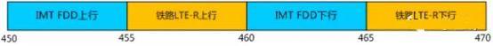 网传工信部批复联通扩大LTE 450M试点:空白产业链成最大难题