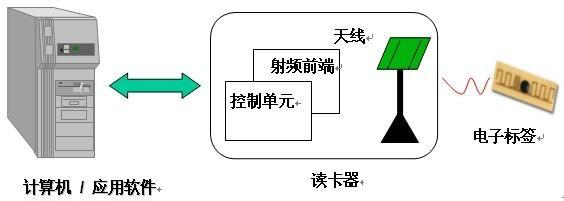 物联网智能家居与射频识别技术应用
