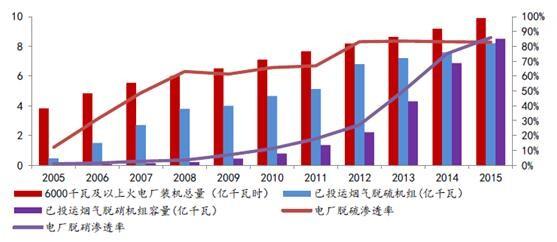 2017年中国脱硫脱硝现状及发展趋势预测