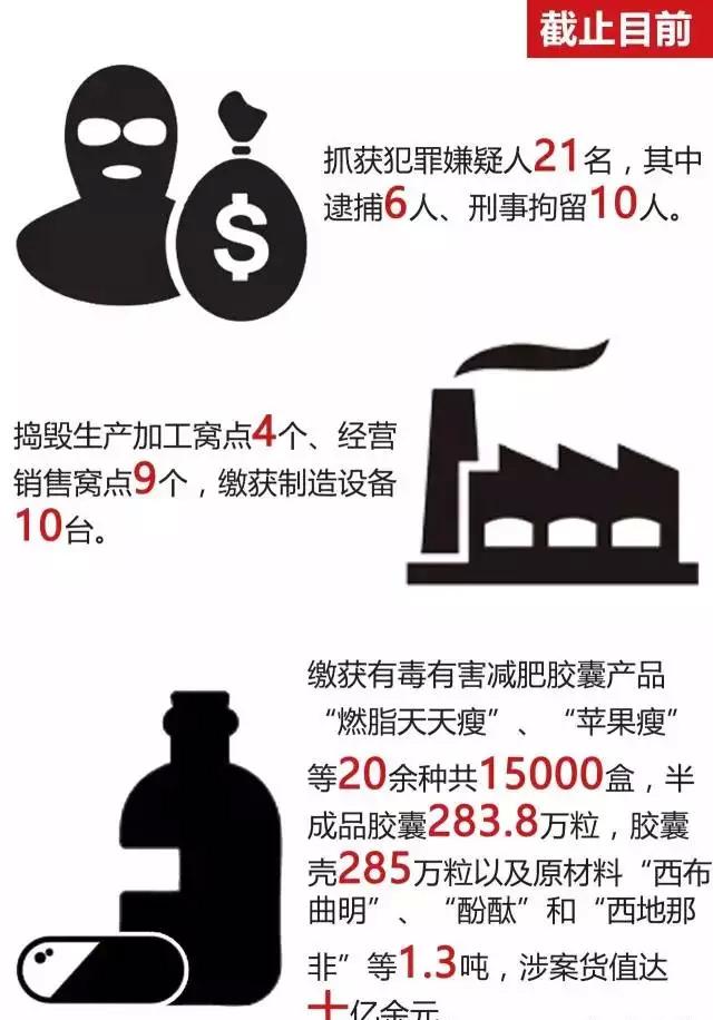 """台州警方破获估值十亿的特大减肥""""毒胶囊""""案"""
