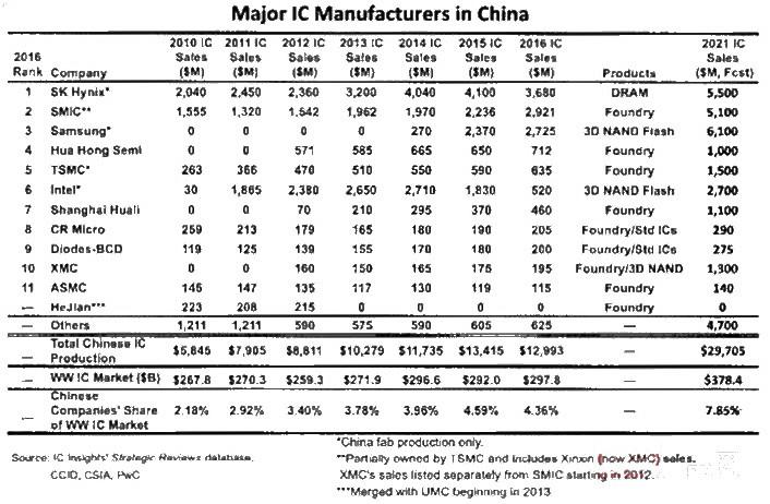 力争fab主动权 中国疯狂建厂的背后