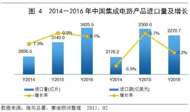 缩小与国际同行间的差距 理性投资集成电路产业