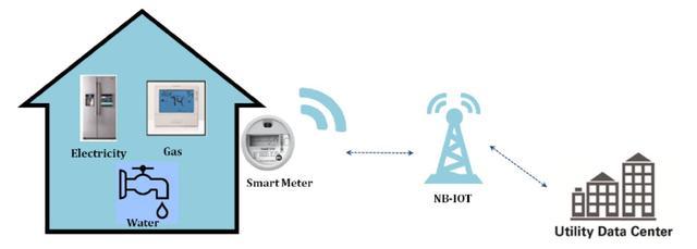 NB-IoT来了!网络还差两个月启用,芯片和平台已经准备好了!
