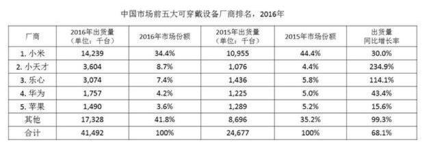 2016年智能手表排行榜:小天才位居榜首