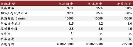 中国新能源汽车电机市场分析报告
