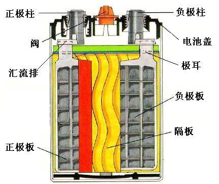 光伏储能系统之铅酸蓄电池:原理和种类