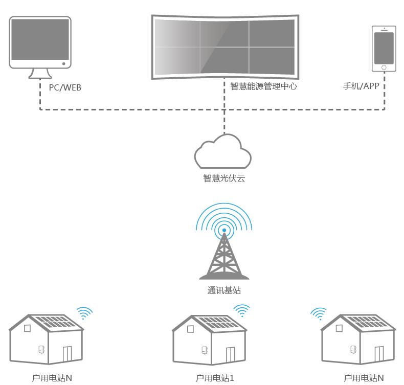 深度揭秘︱阳光电源户用逆变器为何走红广东分布式论坛