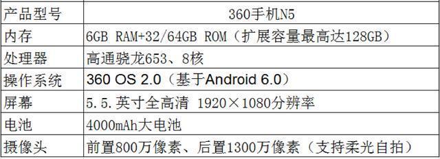360手机N5评测:三大创新功能+私密系统 领衔青年新旗舰