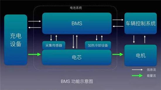 BMS、SOC、DOD、热管理、电量均衡,都是什么鬼?