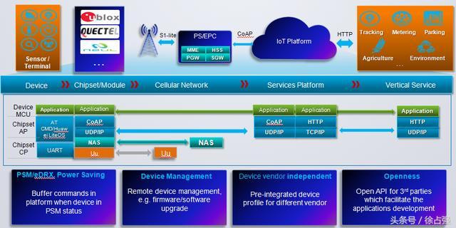 华为物联网平台:深入了解NB-IOT 生态系统图和框架技术