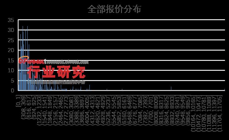 工业自动化领域光电传感器市场报价分析