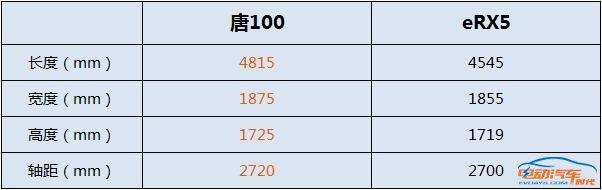 刚正面!比亚迪唐100和荣威eRX5怎么选?