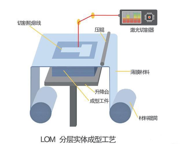 LOM 层叠实体制造:没落中的3D打印技术