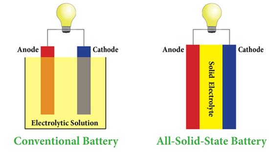 全固态电池发展现状和前景展望