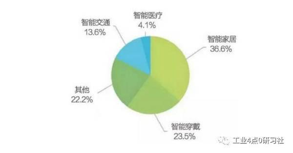 成长与突破:中国智能硬件的创新之路