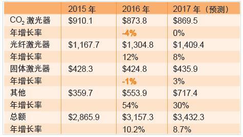 2009年gdp增长速度_2016年全球养老金资产增4.3%