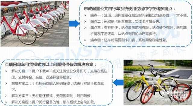 共享单车市场深度报告 烧钱背后的商业真相