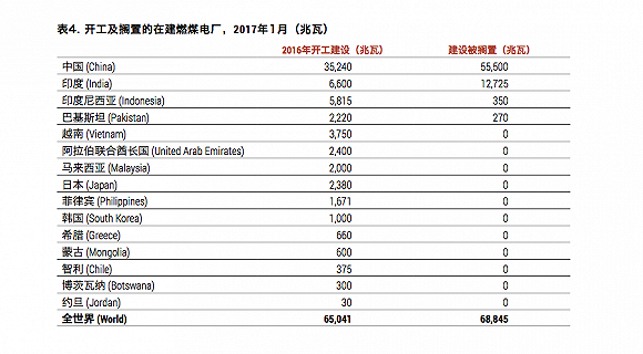 """全球火电扩张""""急刹车"""" 新开建项目同比减少62%"""