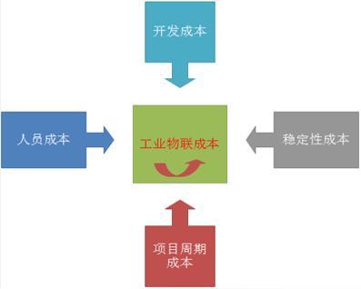 好的组织结构,好的框架要解决效率和成本的问题