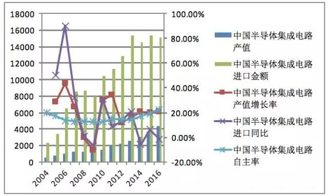2013-2016年,中国进口半导体存储器金额逐年提升,从2013年占比进口总金额比例的19.96%,提升到2016年占比30%,2016年进口半导体存储器超过680亿美金。2013-2016年,中国半导体集成电路进口金额保持平稳,四年时间下滑-1.8%,而半导体存储器,四年时间增长了47.5%,进口金额从461.